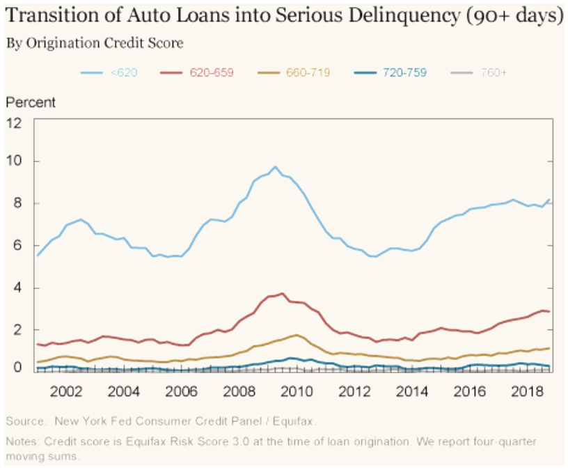 Transition of Auto Loans.png