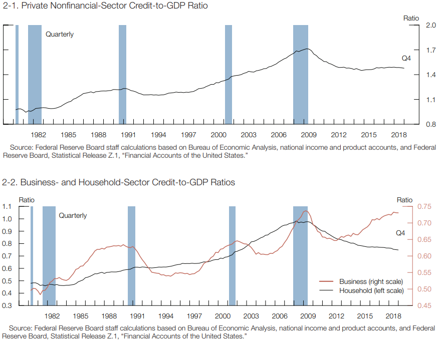 2-1. Private Nonfinancial-Secotr Credit-to-GDP Ratio.png