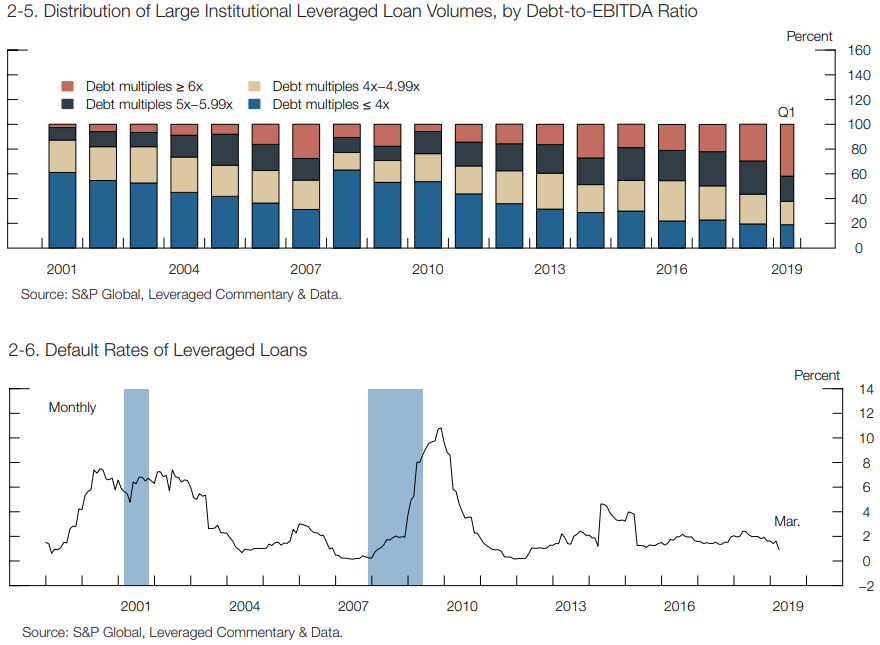 2.5- Distribution of Large Insitituational Leveraged Loan Volumes, by Debt-to-EBITDA Ratio.png