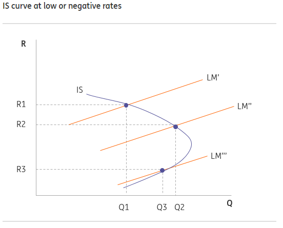 IS Curve at Low or Negative Rates.png
