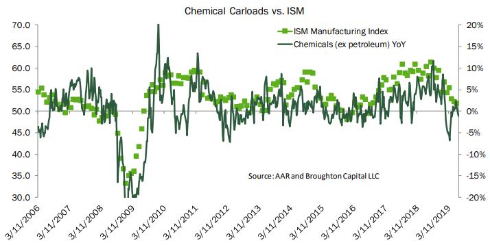 Chemical Carloads vs ISM.png
