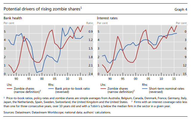 Potencial drivers of rising zombie shares'.png