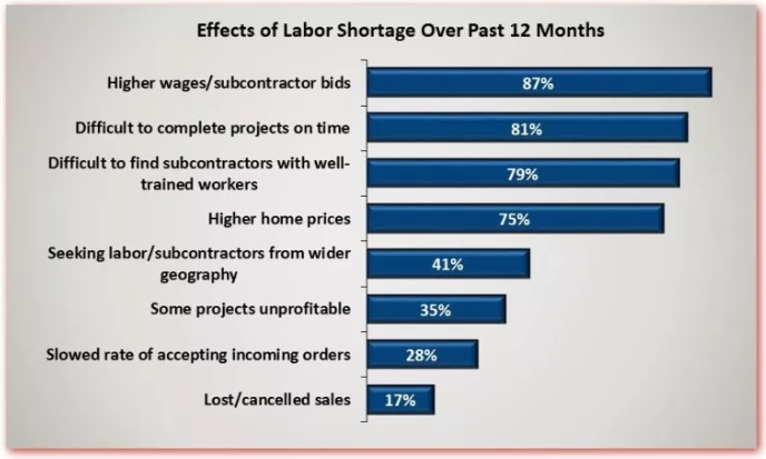 Effects of Labor Shortages Over Past 12 Months.png
