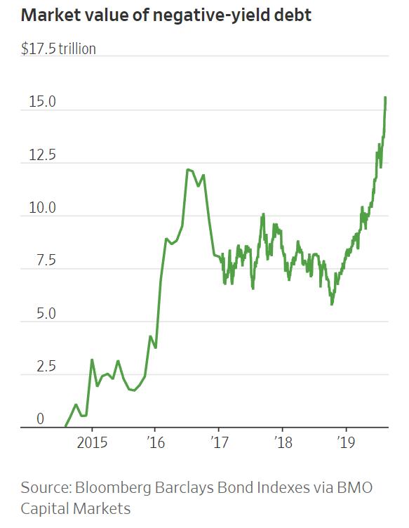 Market value of negative-yield debt.png