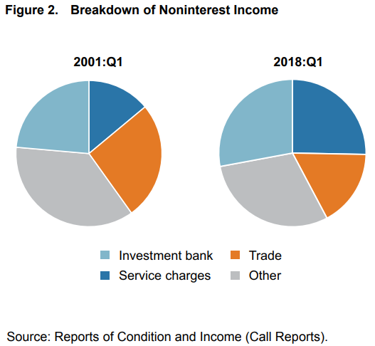 Figure 2. Breakdown of Noninterst Income.png