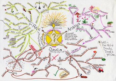 Guru_Mindmap.jpg