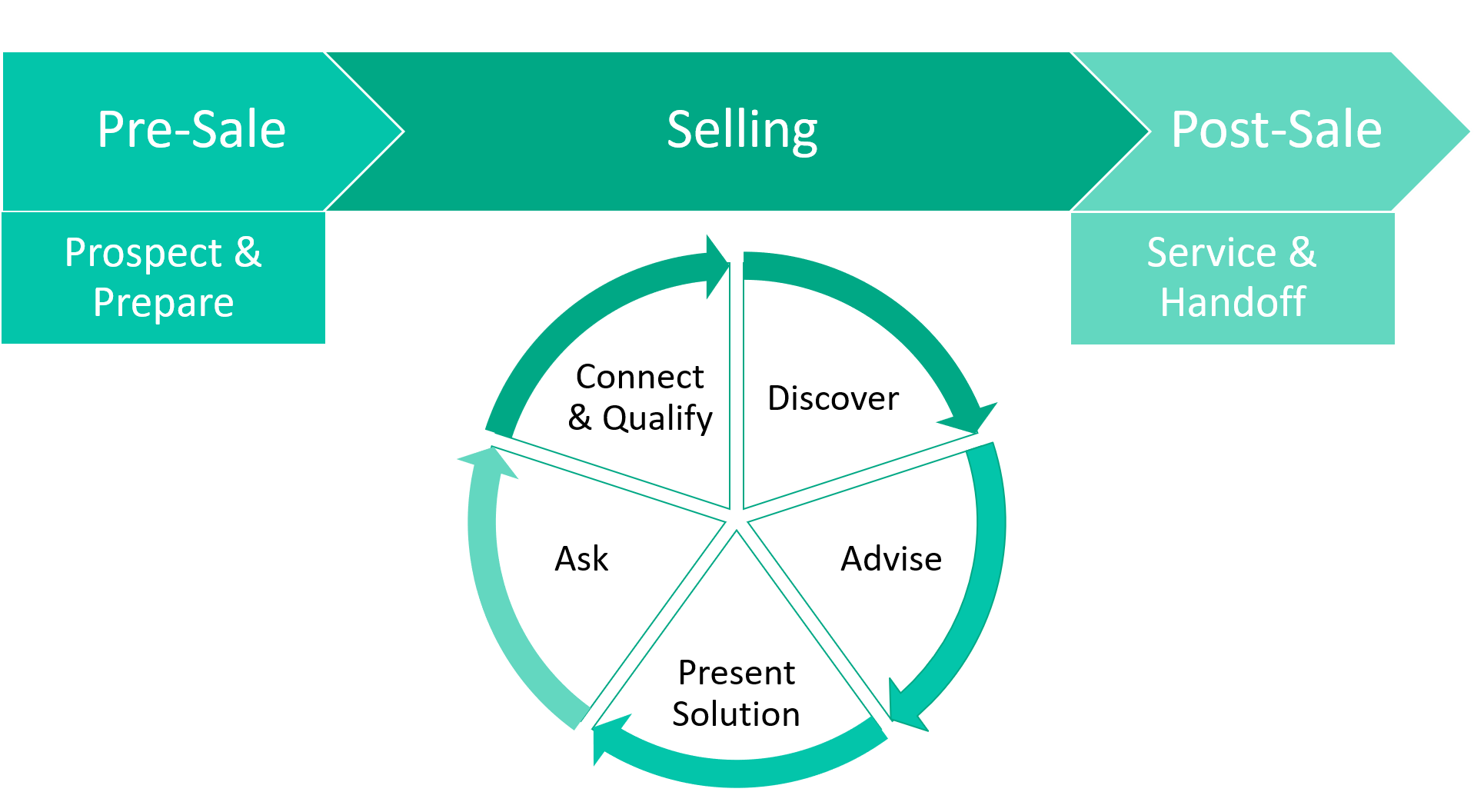 Intro to Selling Cycle.png