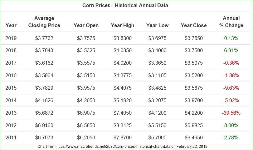 Corn Prices Historic Annual Data