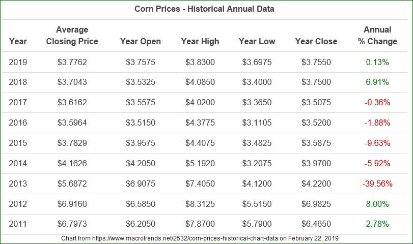 Corn Prices Historic Annual Data