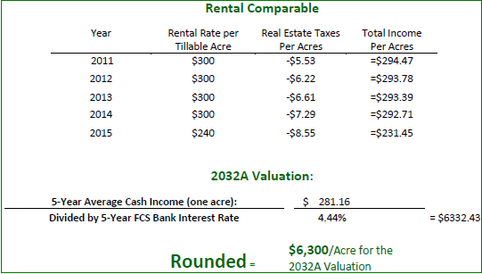 Rental Comparable 2032A
