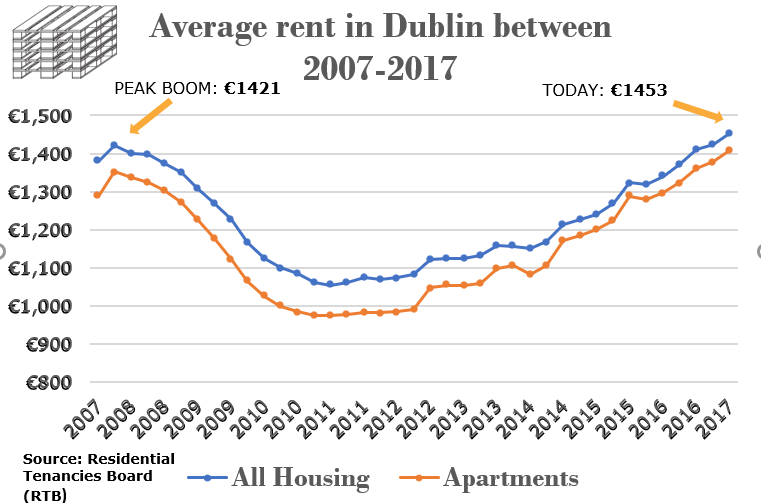 AVERAGE rent in dublin over the past 10 years