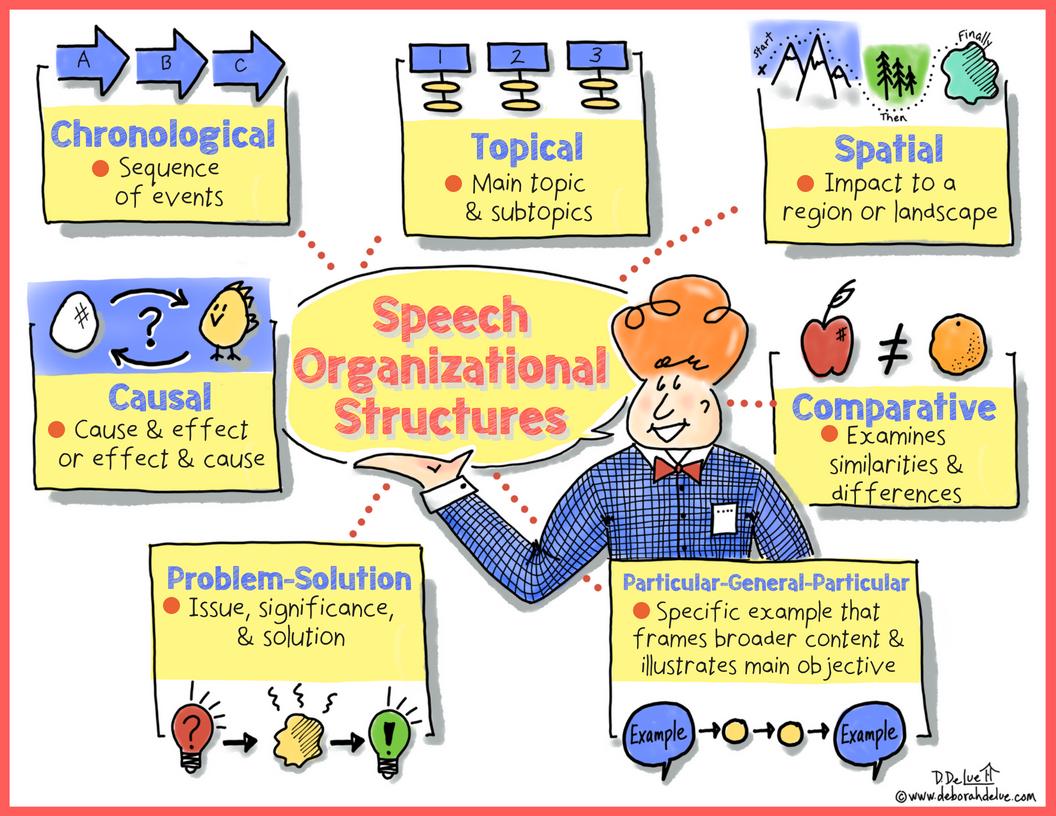 Deborah_DeLue_Infographic_Speech_Organizational_Structures