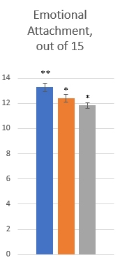 Comparing my three survey groups against each other in emotional attachment to nature. Photography group is blue, Observations group is orange, and Control group is gray.