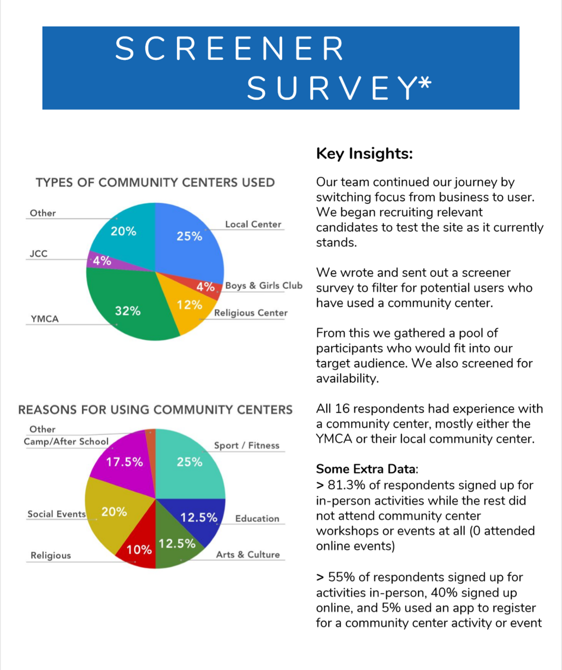 Screener Survey - After our business assessment, we used a screener survey to pool for users who fit our target demographic as community center attendees.