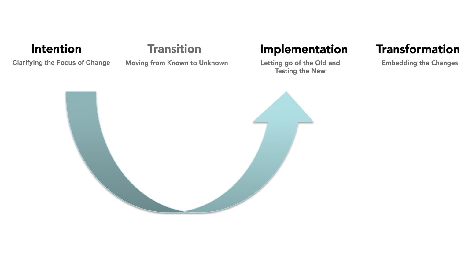Transition Blindness Model_edited.png