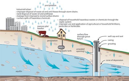 Well-Contamination-Sources-USDA-NRCS.jpg