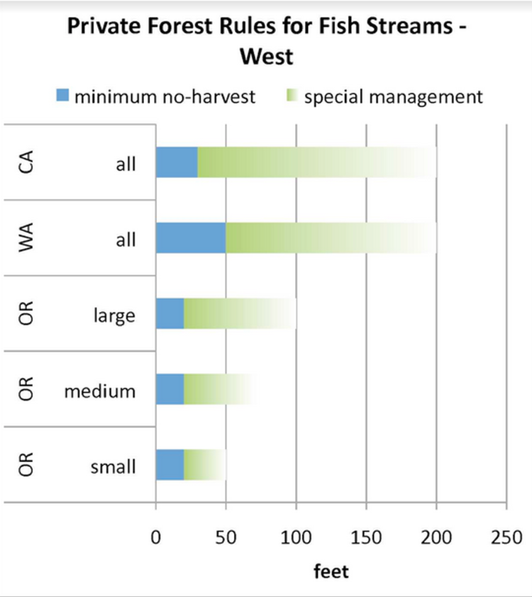 Comparison prepared by the Oregon Stream Protection Coalition. This graph shows only relevant stream buffer requirements for fish-bearing streams prior to the 2017 stream buffer rule.