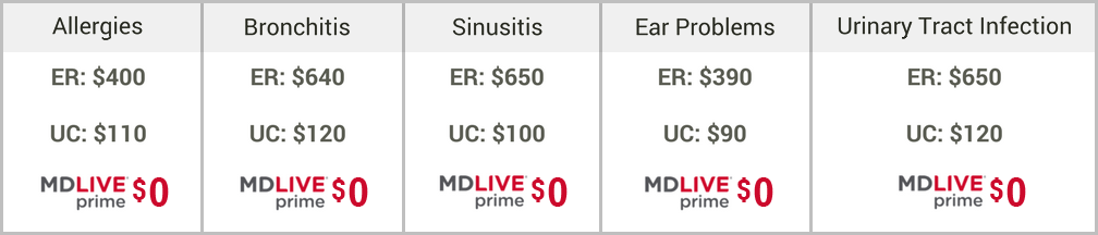 (Shown prices are averages from the University of Utah, HCA and IASIS hospitals.)
