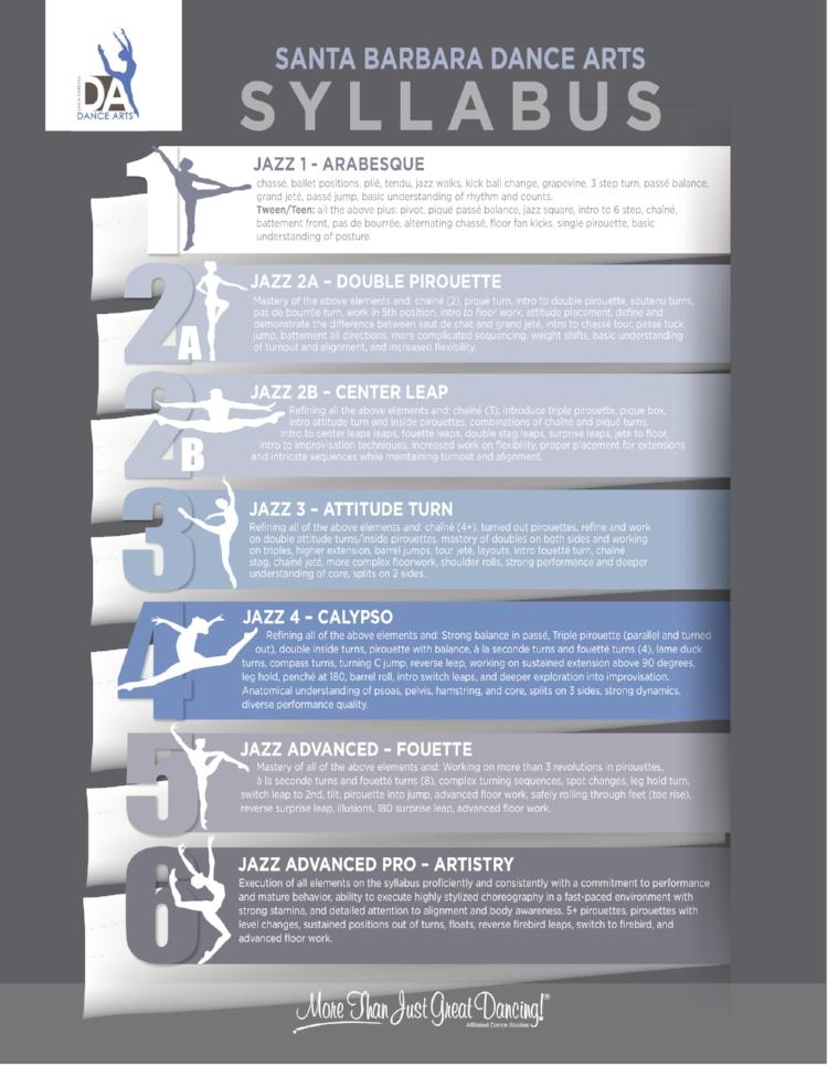 Blog - What Progress in Dance Looks Like