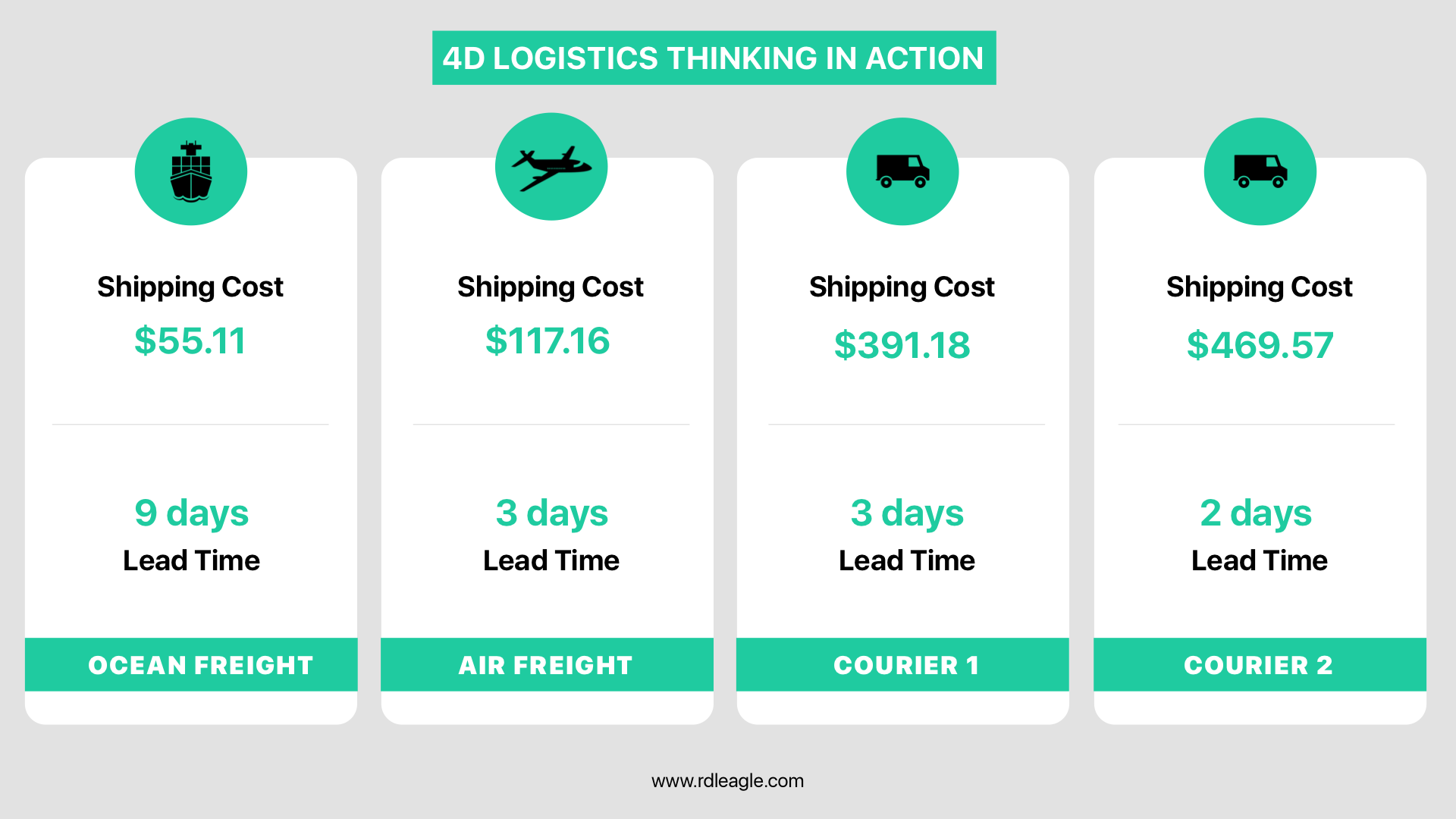 4D Logistics Thinking in action.
