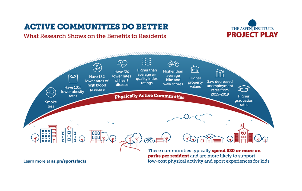 """Download image     For our purposes here, we define a """"physically active community"""" as one that actively supports the health, social, and economic benefits of physical activity, sport, and recreation by promoting policies and infrastructure that encourage healthy behavior."""