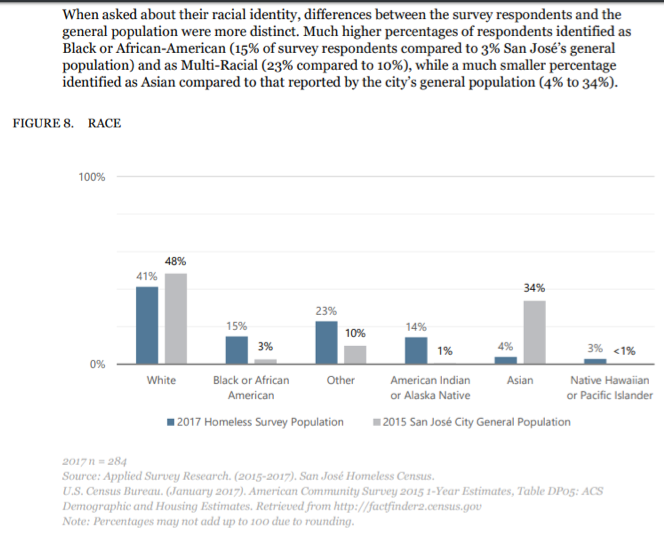 Figure 4 (2017 San José Homeless Census & Survey)