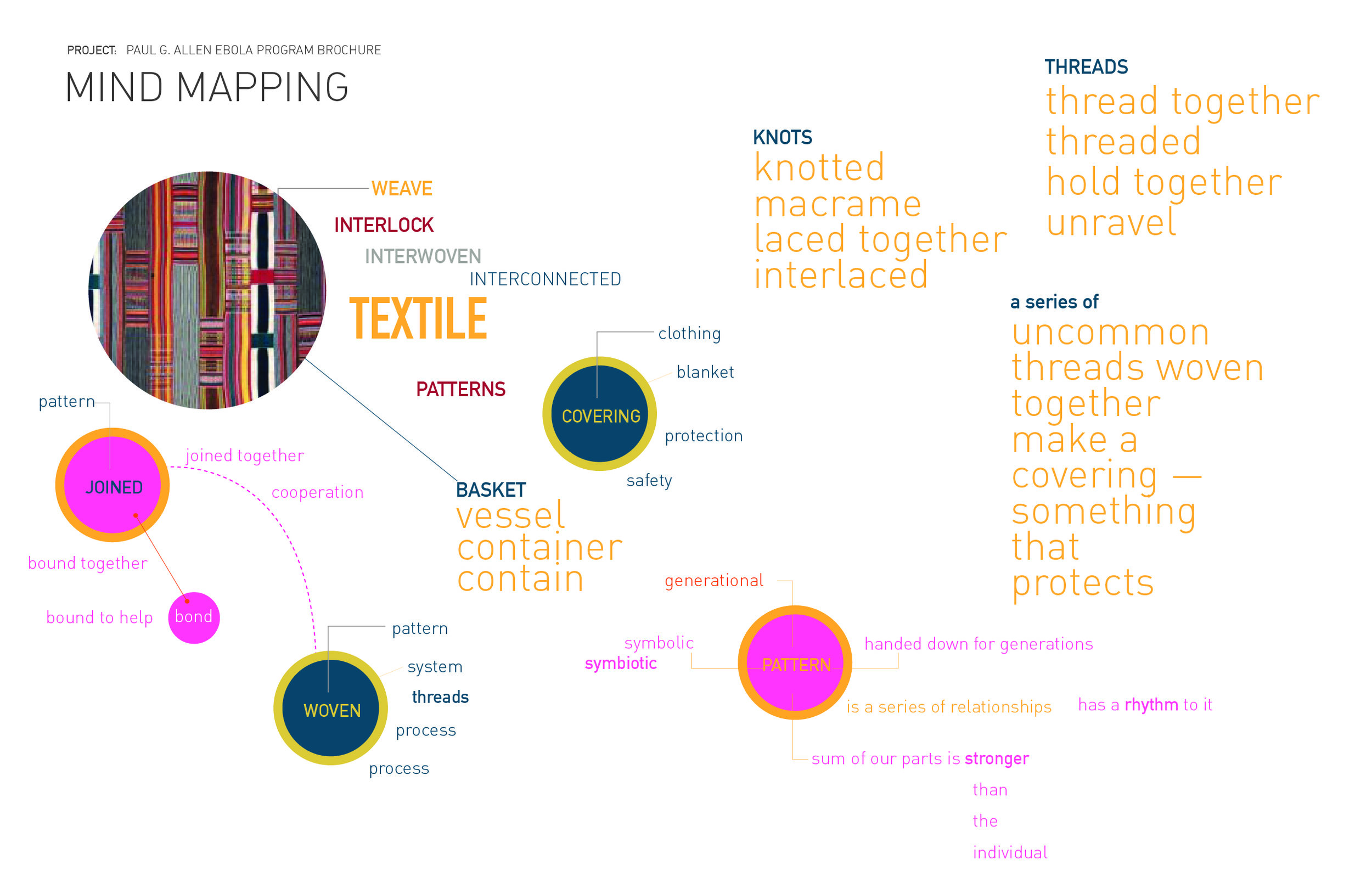 The mind mapping exercise further helped me to strengthen the concept of using textiles as a central theme in the overall design concept.