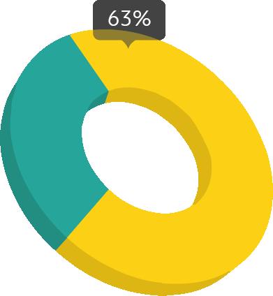 63% of employees felt diesngaged - (Gallup)