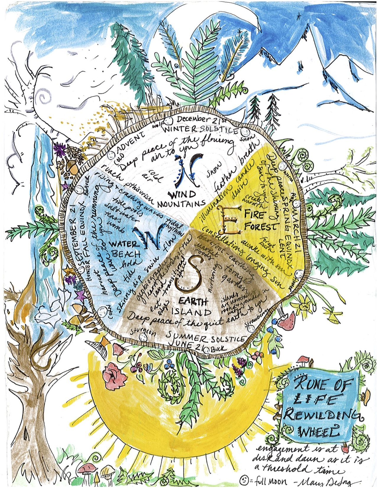 Mary DeJong's hand drawing of the REwilding Wheel