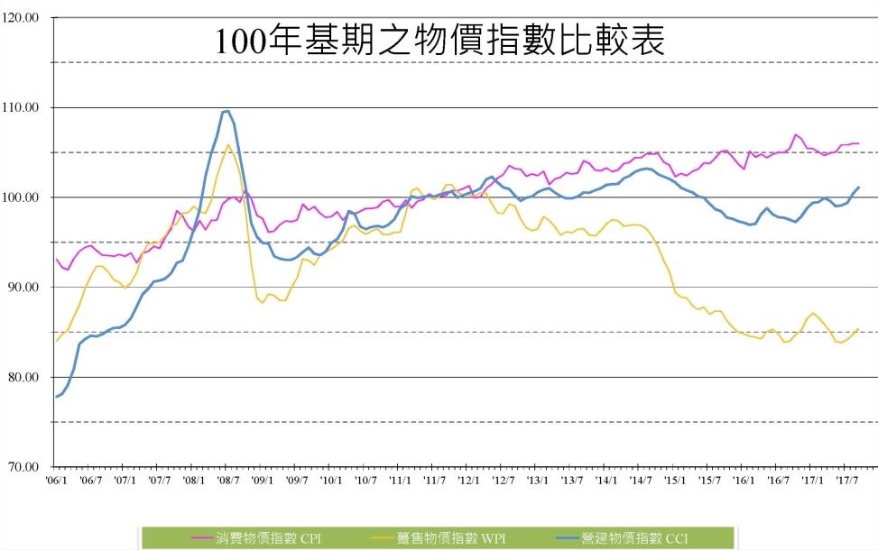 市場機制:消費者物價指數、躉售物價指數、營建物價指數的十年期追蹤表,相對與都更的熱絡期05-13年,提供大家做比較與房價研究。