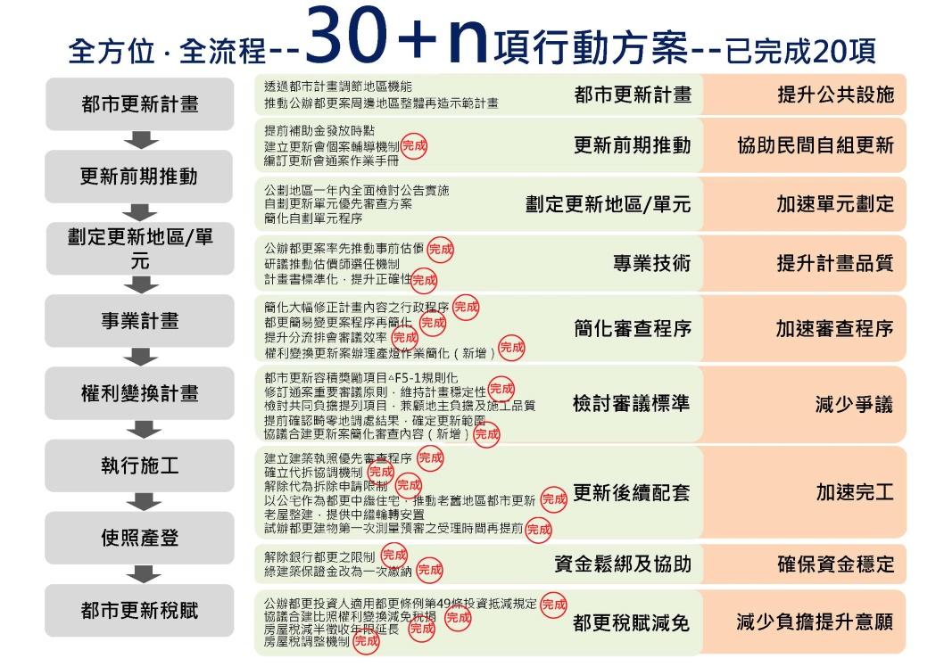 台北市柯市長106年9月29日召開座談,市府全方位與全流程的都市更新行動方案階段成果