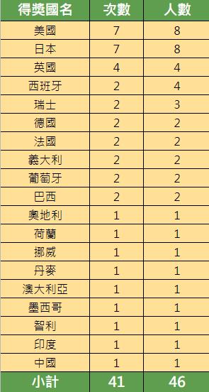 [ 表3 ] 普立茲克獎得獎之國家與人數