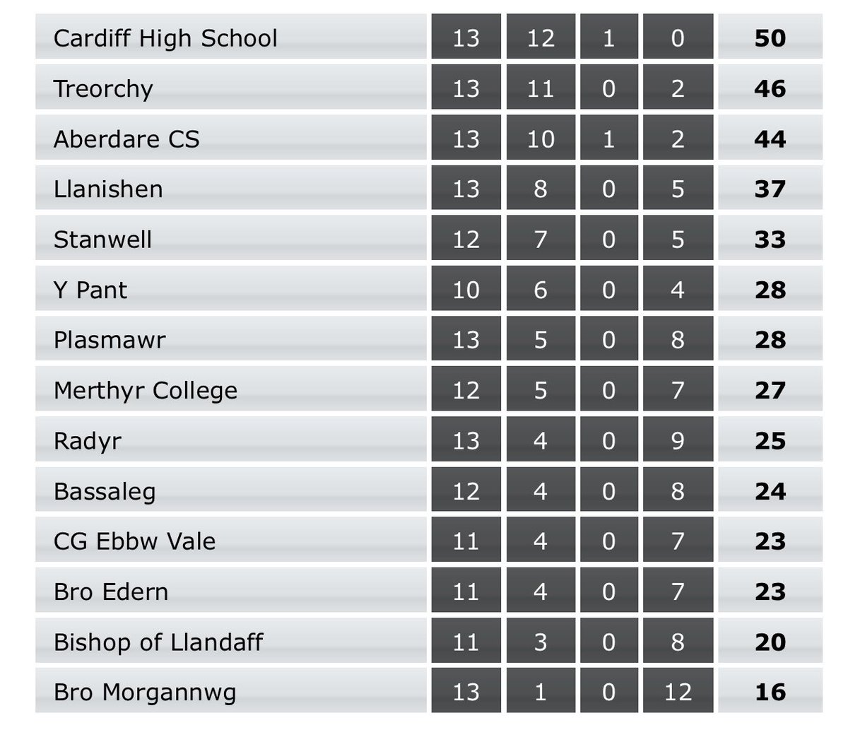 Congratulations to @PEatCardiffHigh on winning the East Wales Premier League. Nothing but praise for this league and all the teams in it.  Good luck next week vs Coleg Si Gar 2XV in champion of champions. We will be there supporting you