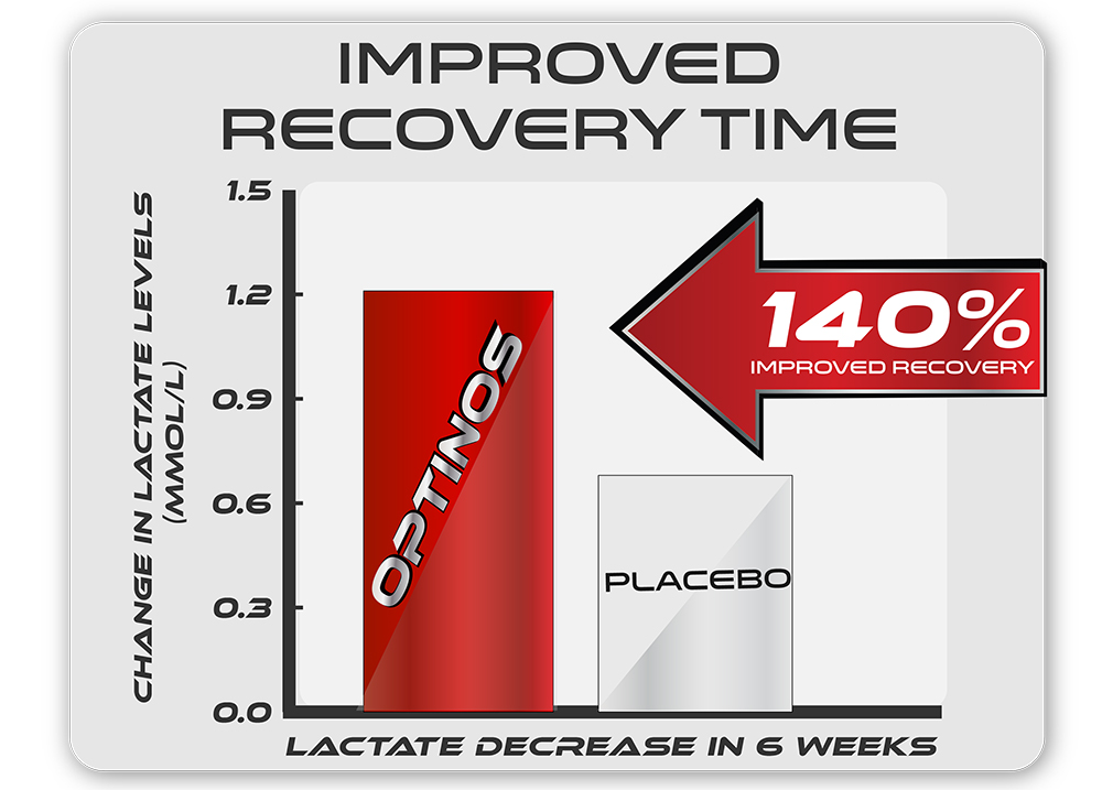 Improved Recovery Time.jpg