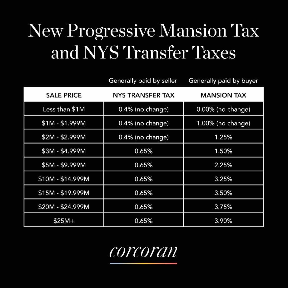 NEW PROGRESSIVE MANSION TAX & NYS TRANSFER TAXES — Daniel Romero
