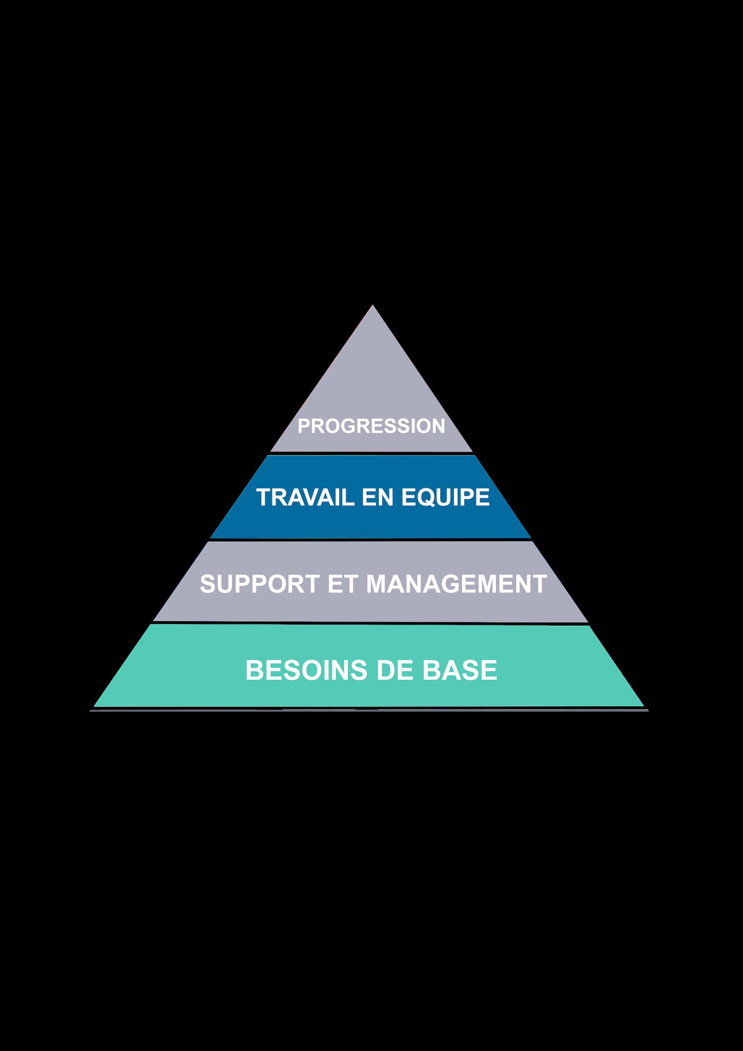 La Pyramide de l'engament des salariés