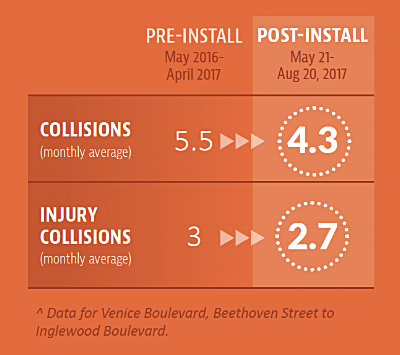 Three Month LADOT Data.png