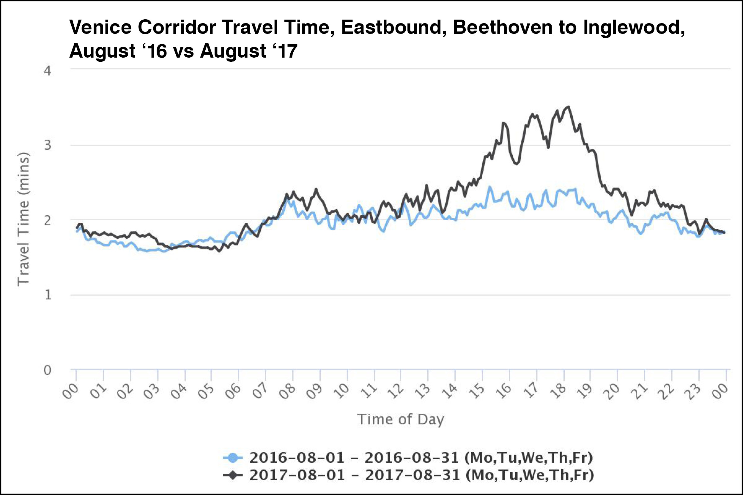 Compared to August 2016, travel times in August 2017 heading eastbound ranged from no change to 60 seconds during the PM commute.
