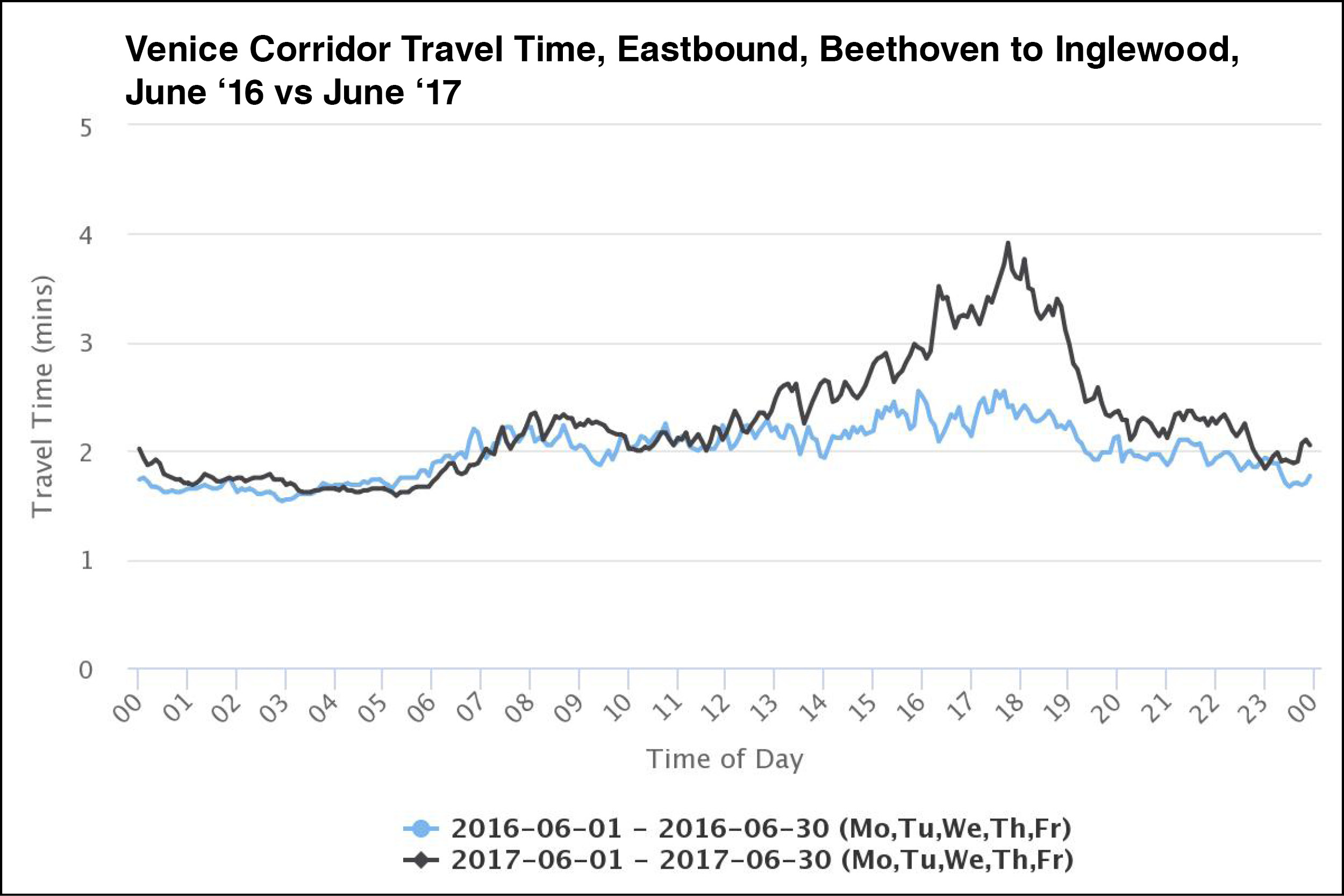 June 2017 travel times in the eastbound direction were up to 90 seconds higher during PM rush hour. Otherwise, for most of the day, travel times were similar to June 2016 before the project was installed.