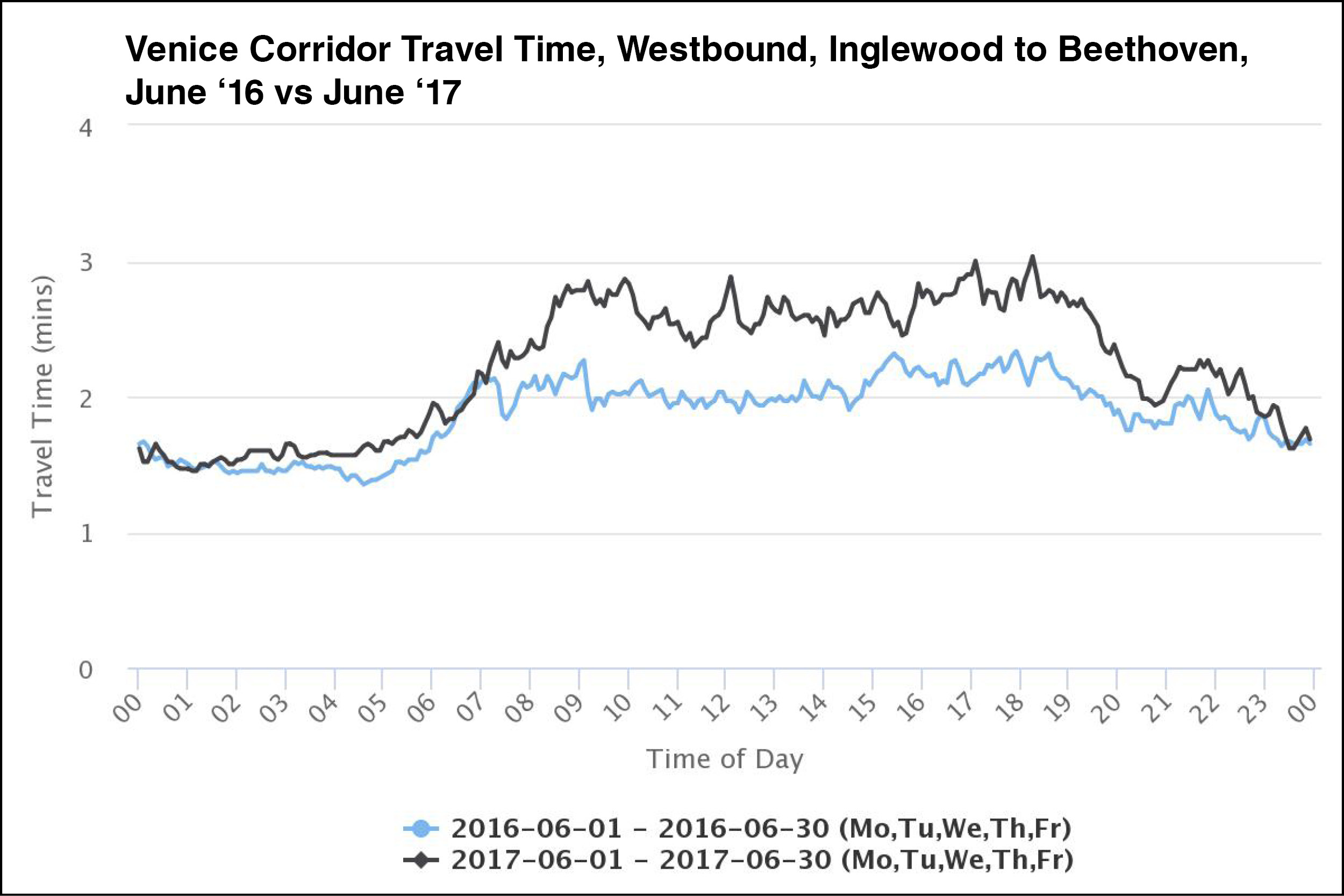 June 2017 travel times in the westbound direction were up to 60 seconds higher in the AM rush hour through to the PM rush hour compared to June 2016.