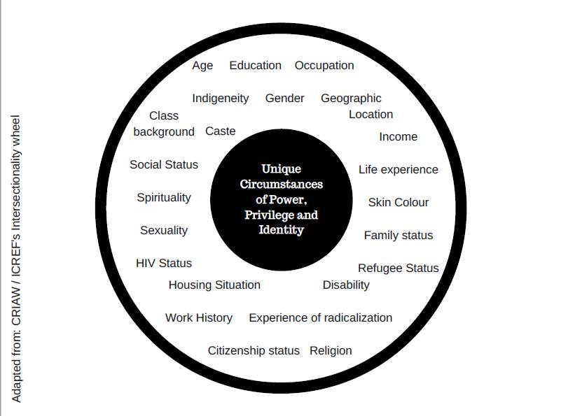 Innermost circle