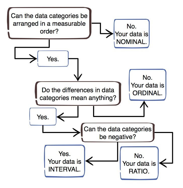 Photo credit:  http://www.helpwithnumbers.net/newstats1tips/levelsofmeasurementflowchart