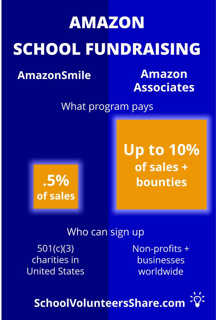Amazon School fundraising: AmazonSmile versus Amazon Associates