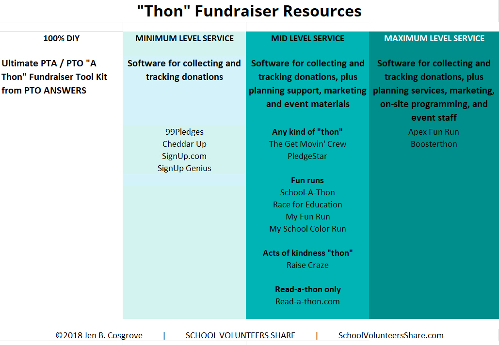 "List of companies and resources for ""thon"" type school fundraisers, including color runs, fun runs, jog-a-thons, walk-a-thons, read-a-thons, kindness-a-thons, jump-a-thons and any other activity that you can imagine."