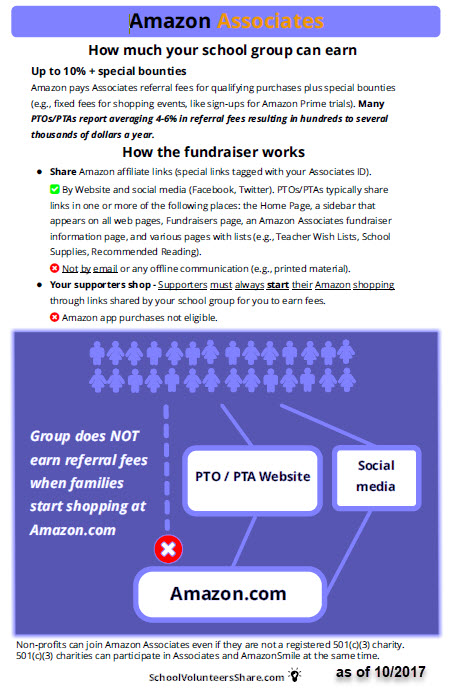 Infographic of how school groups use Amazon Associates for fundraising.