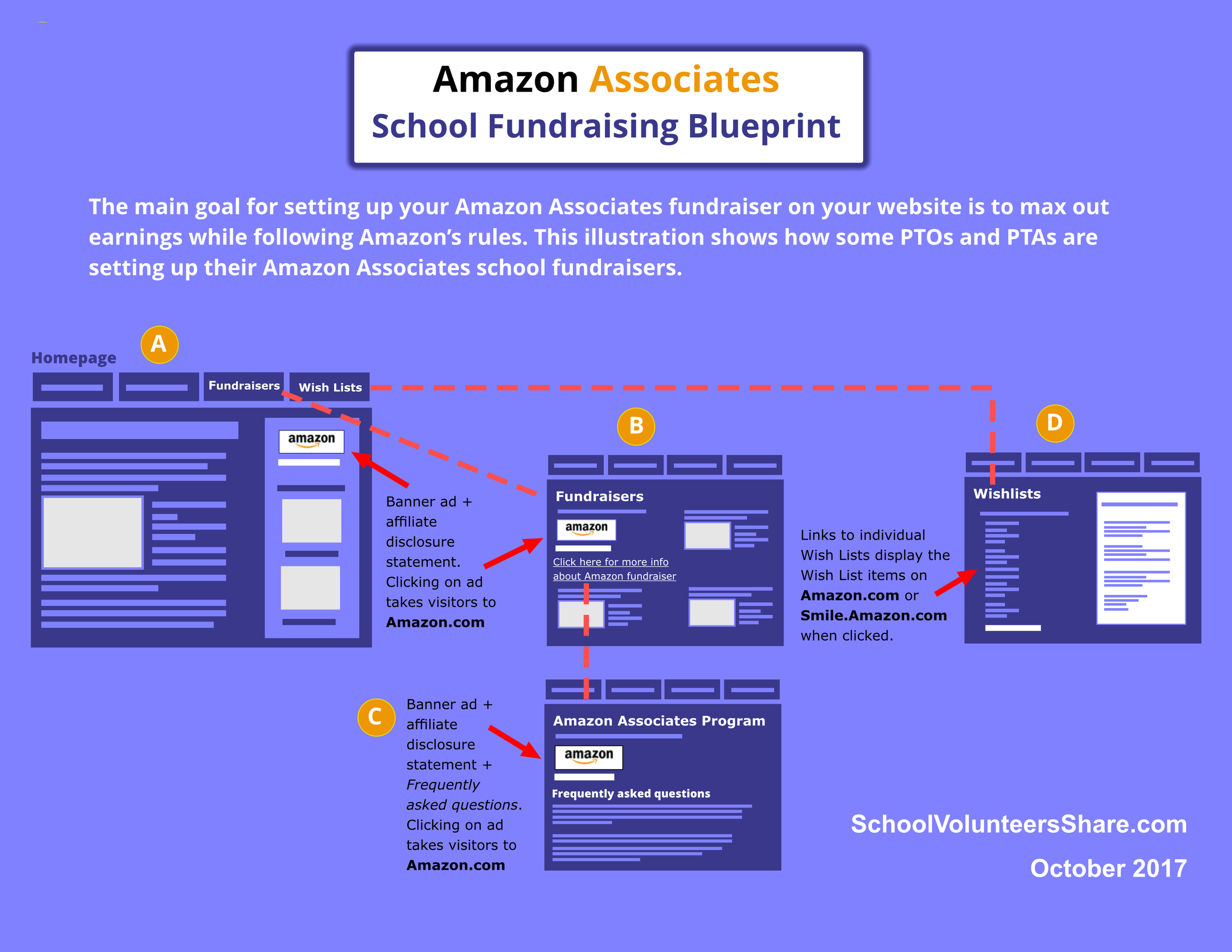 The main goal for setting up your Amazon Associates fundraiser on your website is to max out earnings while following Amazon's rules. This illustration shows how some PTOs and PTAs are setting up their Amazon Associates school fundraisers.