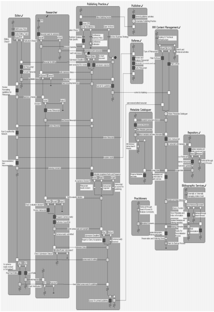 Riva Role Activity Diagram