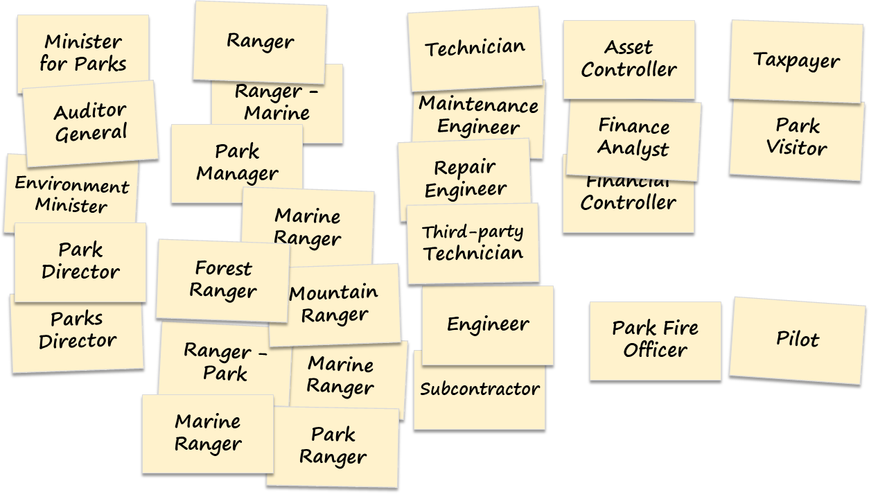 In the 'Organise' step of the user role modelling workshop, the group has arranged the roles into a column for executives with an interest in the system; columns of park ranger-type roles, technician-type roles and finance-type roles who will use the system; then taxpayers, visitors, pilots and park fire officers who might have an interest in the system.
