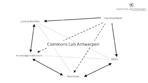 Partnering proces Commons Lab Antwerp