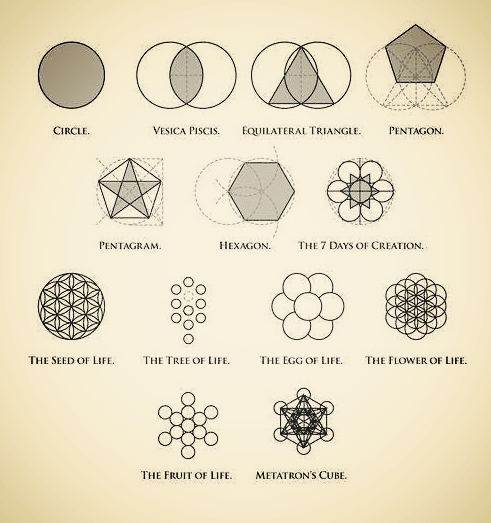 Principles of Sacred Geometry